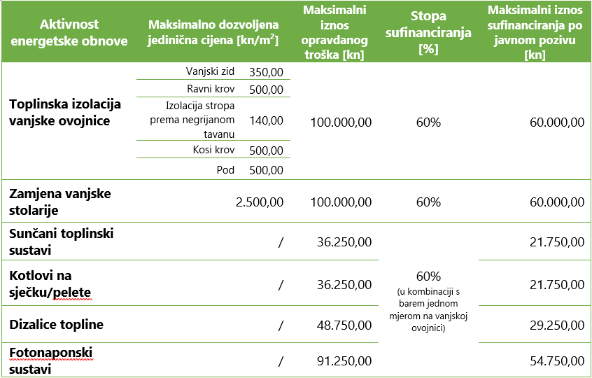 Za energetsku obnovu obiteljskih kuća ove godine Fond daje 203 milijuna kuna 1