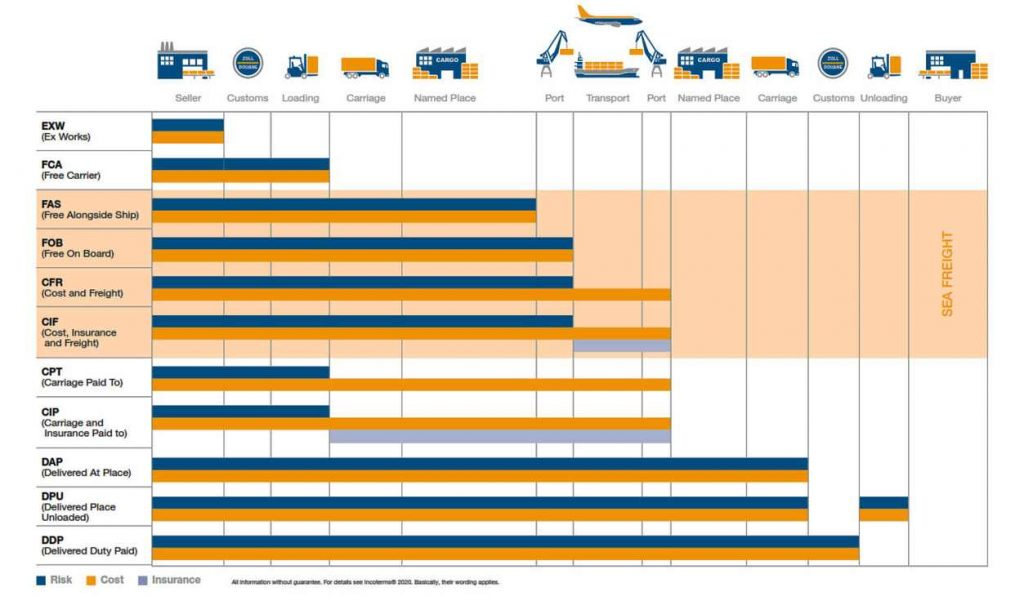 INCOTERMS 2020 3