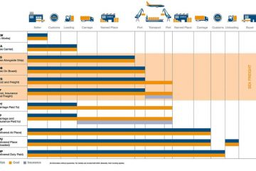 INCOTERMS 2020 6