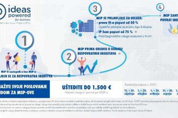 Osnažite svoje poslovanje uz Fond za MSP-ove 5